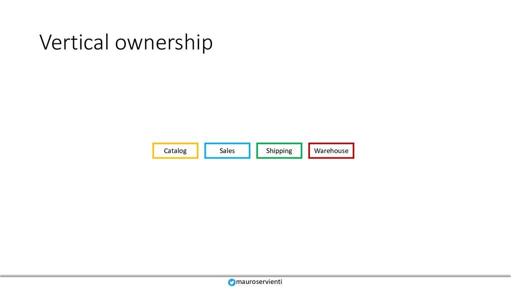 Vertical ownership Catalog Sales Shipping Wareh...