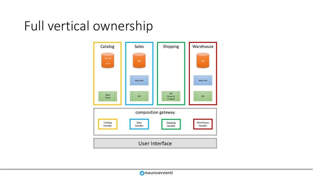 Full vertical ownership mauroservienti Catalog ...