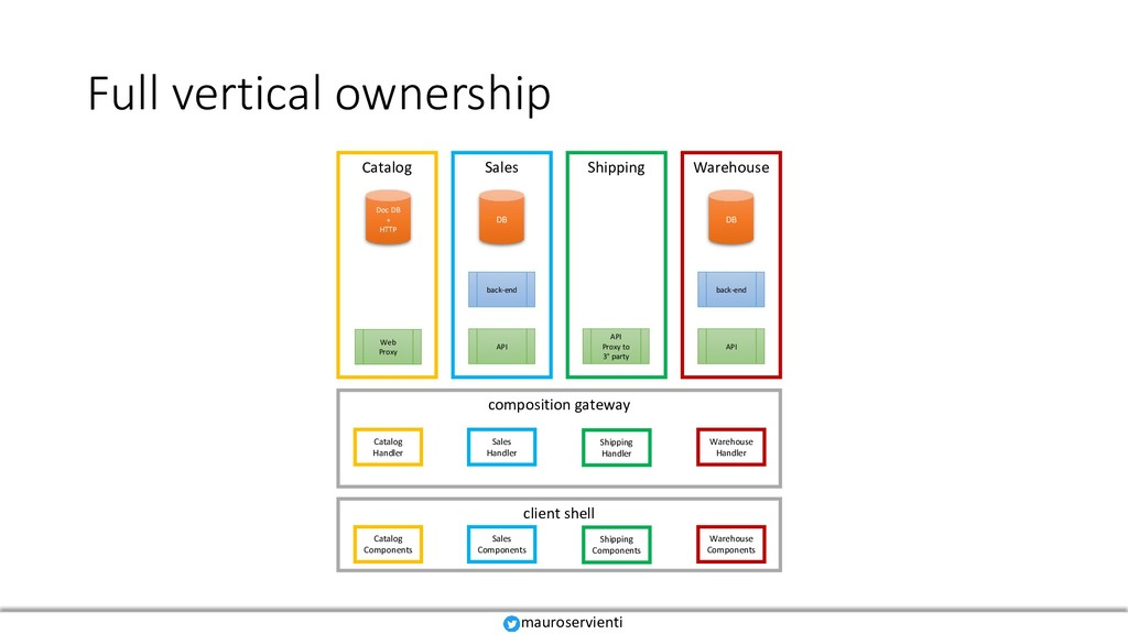 Full vertical ownership client shell mauroservi...
