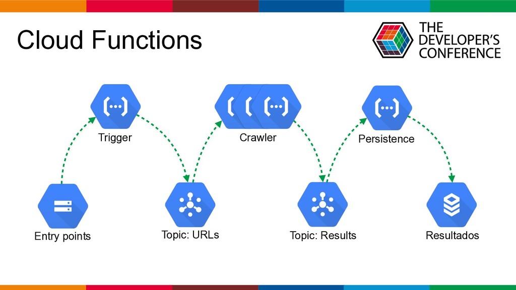 Globalcode – Open4education Cloud Functions Ent...