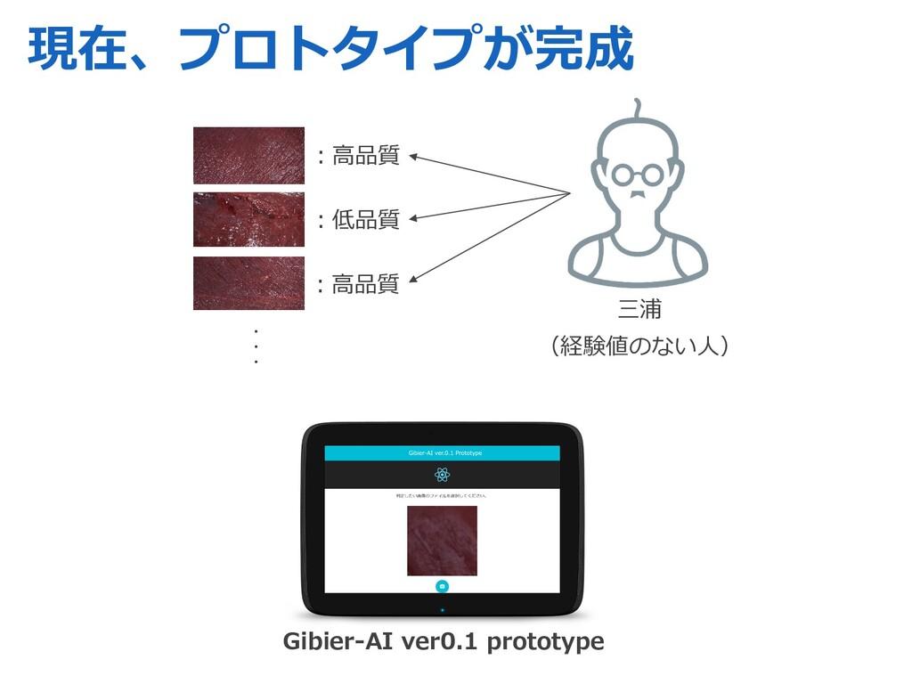 現在、プロトタイプが完成 ︓⾼品質 ︓低品質 ︓⾼品質 三浦 (経験値のない⼈) ・ ・ ・ ...