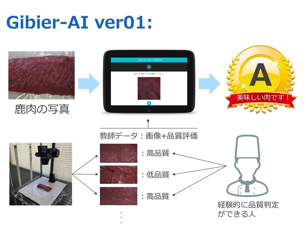 Gibier-AI ver01: 教師データ︓画像+品質評価 ⿅⾁の写真 美味しい⾁です︕ A...