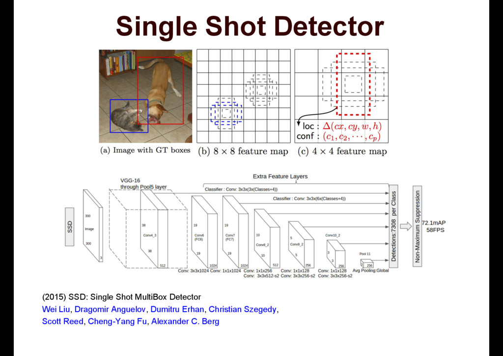 Single Shot Detector 66'6LQJOH6KRW0X...