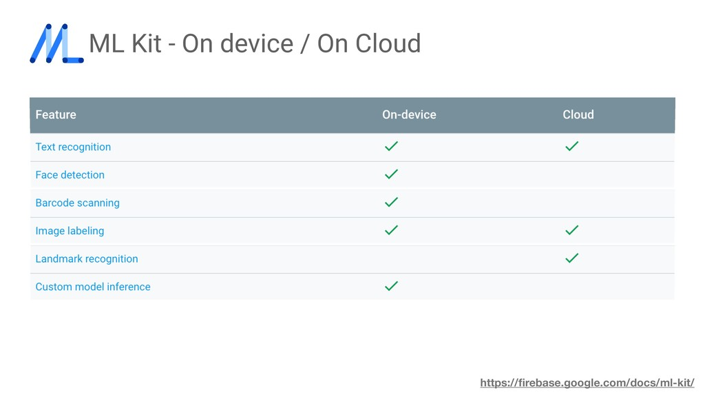 ML Kit - On device / On Cloud https://firebase.g...