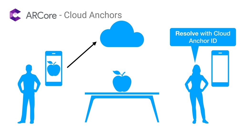 - Cloud Anchors Resolve with Cloud Anchor ID
