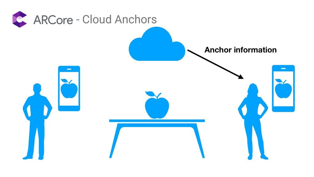- Cloud Anchors Anchor information