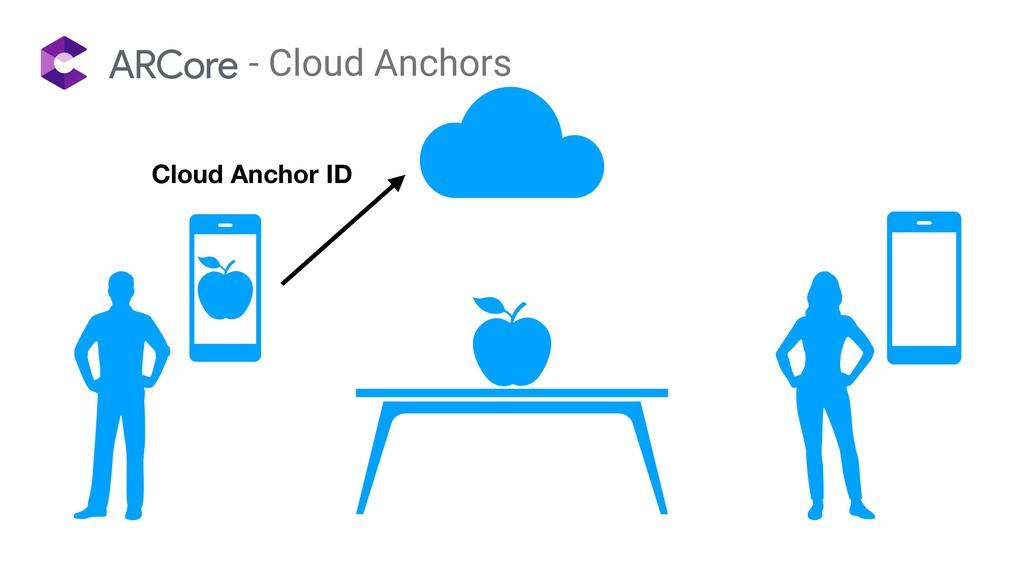 - Cloud Anchors Cloud Anchor ID