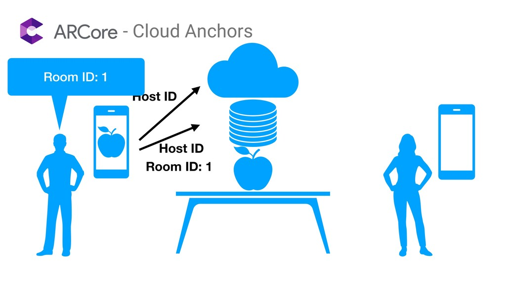 Host ID - Cloud Anchors Host ID Room ID: 1 Room...