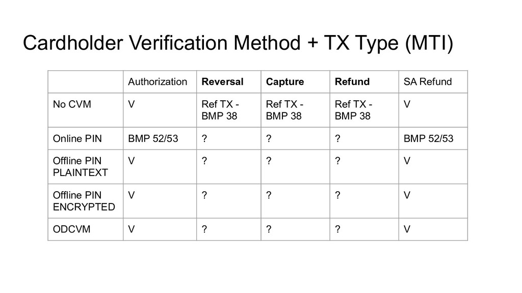 Cardholder Verification Method + TX Type (MTI) ...