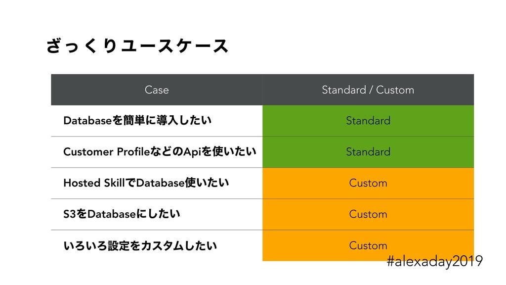 ͬ͟ ͘ Γ Ϣ ʔεέ ʔε Case Standard / Custom ɹDatabas...