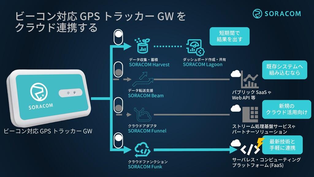 最新技術と 手軽に連携 ビーコン対応 GPS トラッカー GW を クラウド連携する データ収...