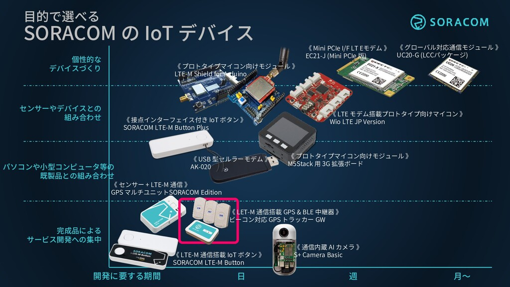 《 LTE モデム搭載プロトタイプ向けマイコン 》 Wio LTE JP Version 開発...