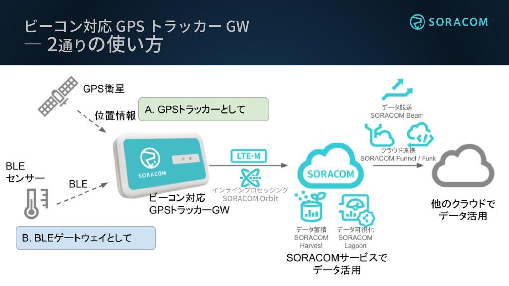 ビーコン対応 GPS トラッカー GW ― 2通りの使い方 インラインプロセッシング SORA...