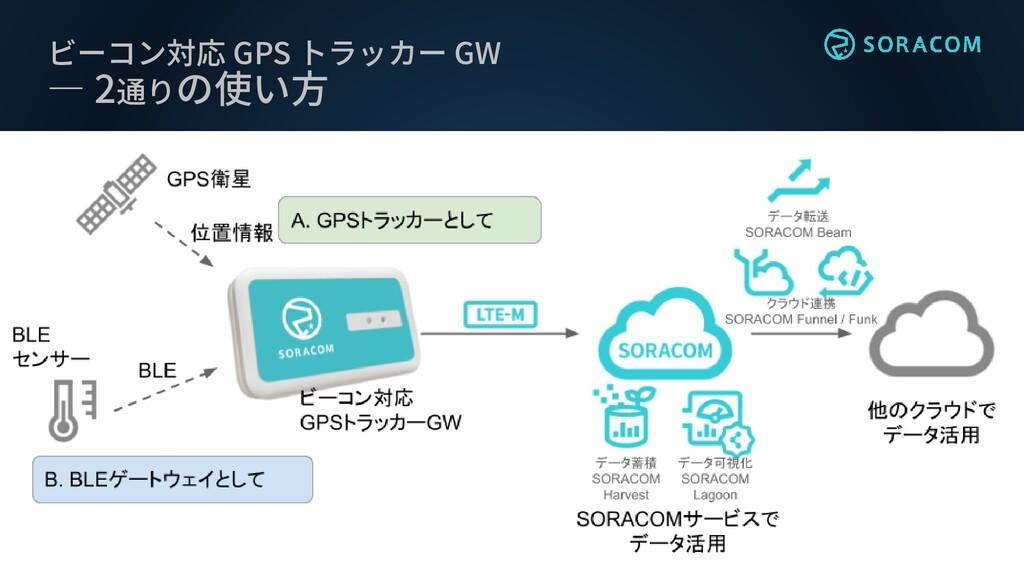ビーコン対応 GPS トラッカー GW ― 2通りの使い方