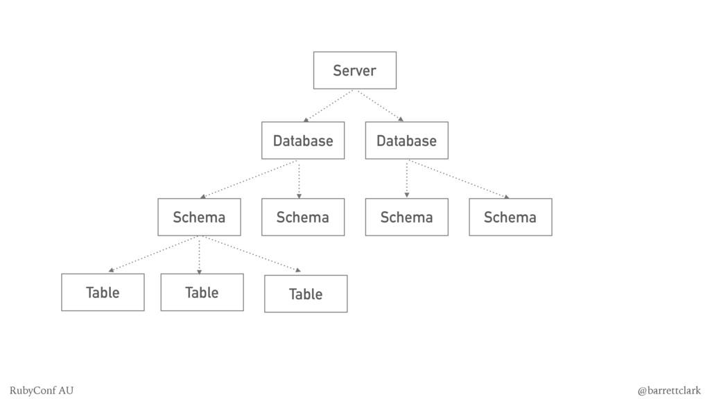 Server Database Database Schema Schema Schema S...