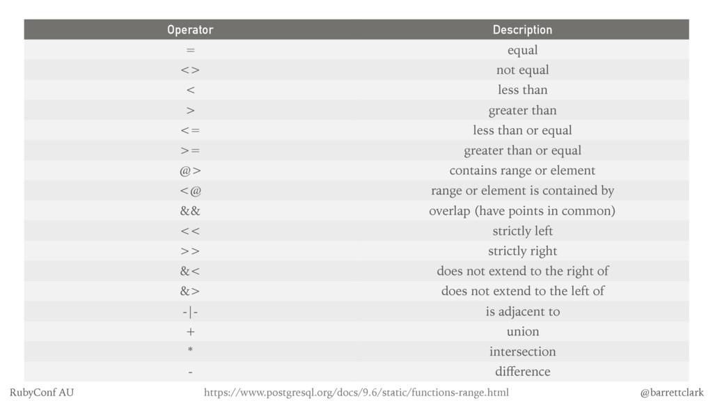Operator Description = equal <> not equal < les...