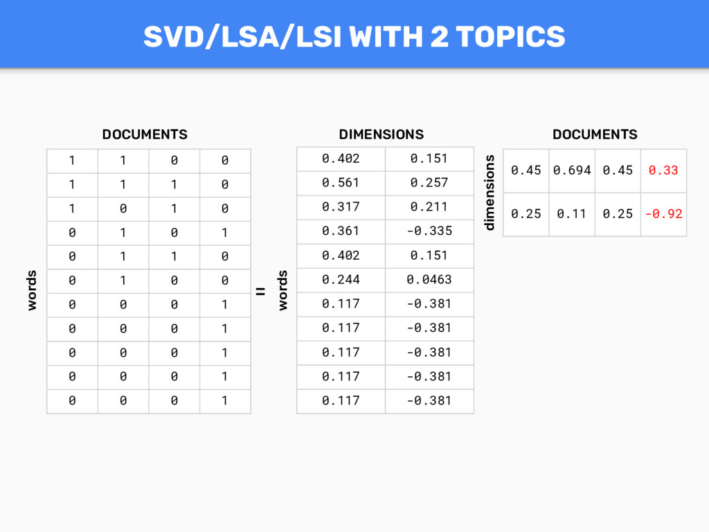 SVD/LSA/LSI WITH 2 TOPICS 1 1 0 0 1 1 1 0 1 0 1...