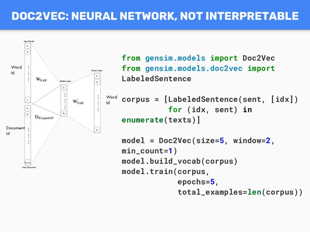 DOC2VEC: NEURAL NETWORK, NOT INTERPRETABLE from...