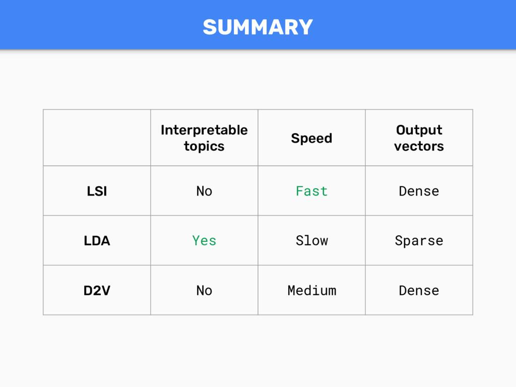 SUMMARY Interpretable topics Speed Output vecto...