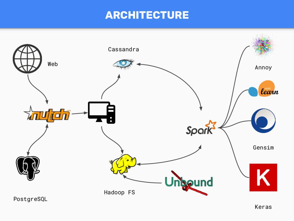 ARCHITECTURE Cassandra Hadoop FS PostgreSQL Ann...