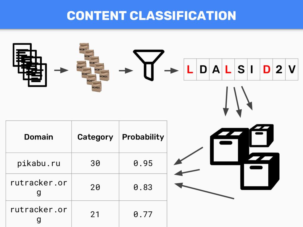 L D A L S I D 2 V Domain Category Probability p...