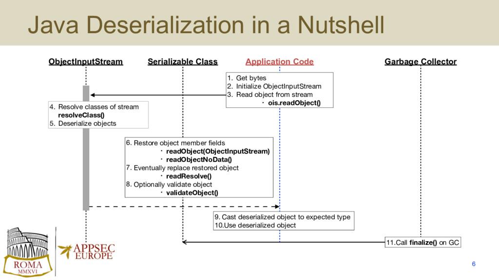 Java Deserialization in a Nutshell 6 Serializab...