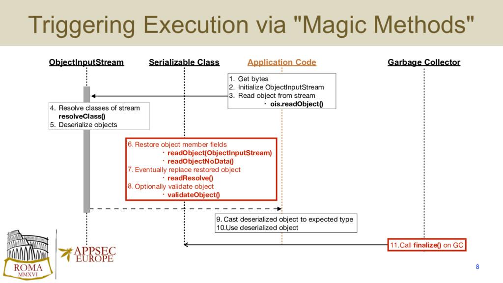 """Triggering Execution via """"Magic Methods"""" 8 Seri..."""
