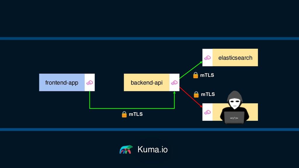 Kuma.io backend-api elasticsearch redis fronten...