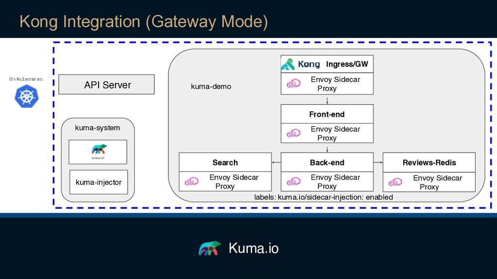 Kuma.io API Server kuma-system kuma-demo kuma-i...