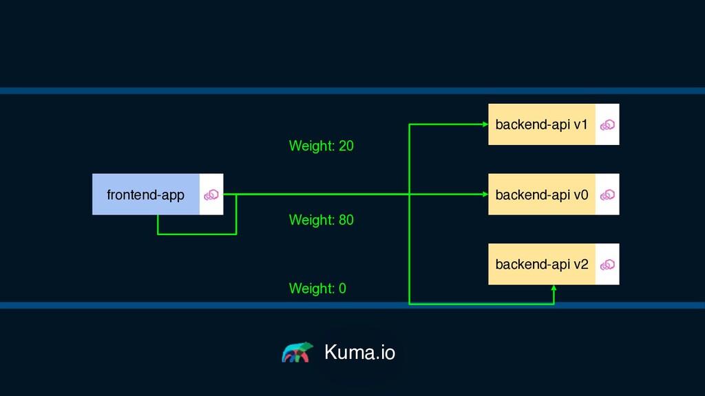 Kuma.io backend-api v0 frontend-app backend-api...