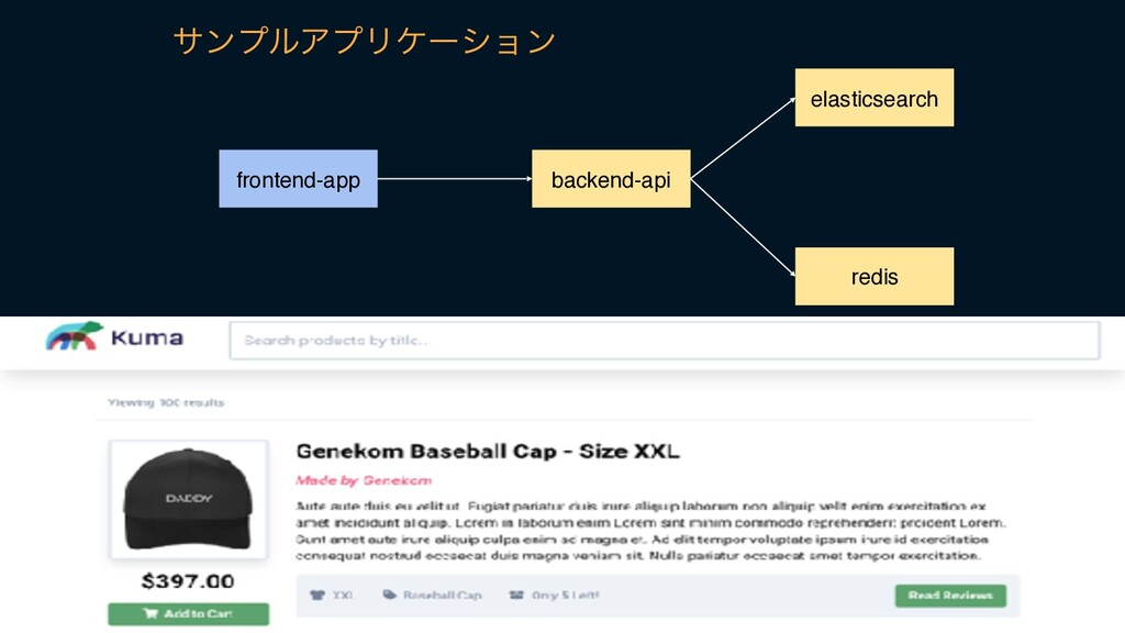 backend-api elasticsearch redis frontend-app αϯ...