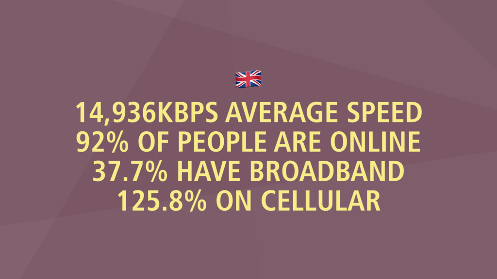 % 14,936KBPS AVERAGE SPEED 92% OF PEOPLE ARE ON...