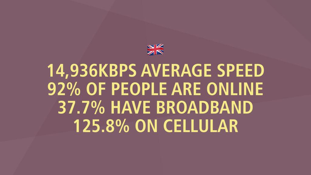 % 14,936KBPS AVERAGE SPEED 92% OF PEOPLE ARE ON...