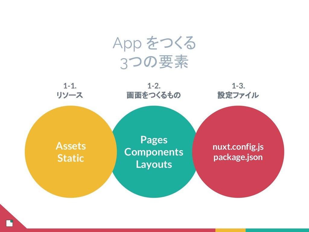Pages Components Layouts Assets Static nuxt.con...