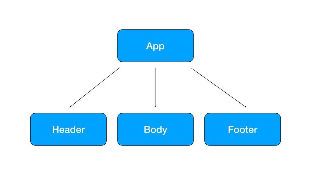 App Footer Body Header