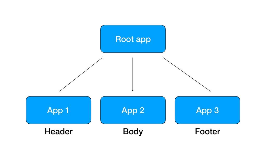 Root app App 3 App 2 App 1 Header Body Footer