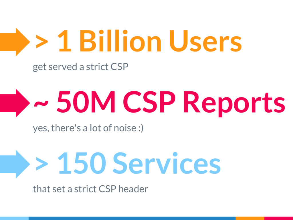 > 1 Billion Users get served a strict CSP > 150...