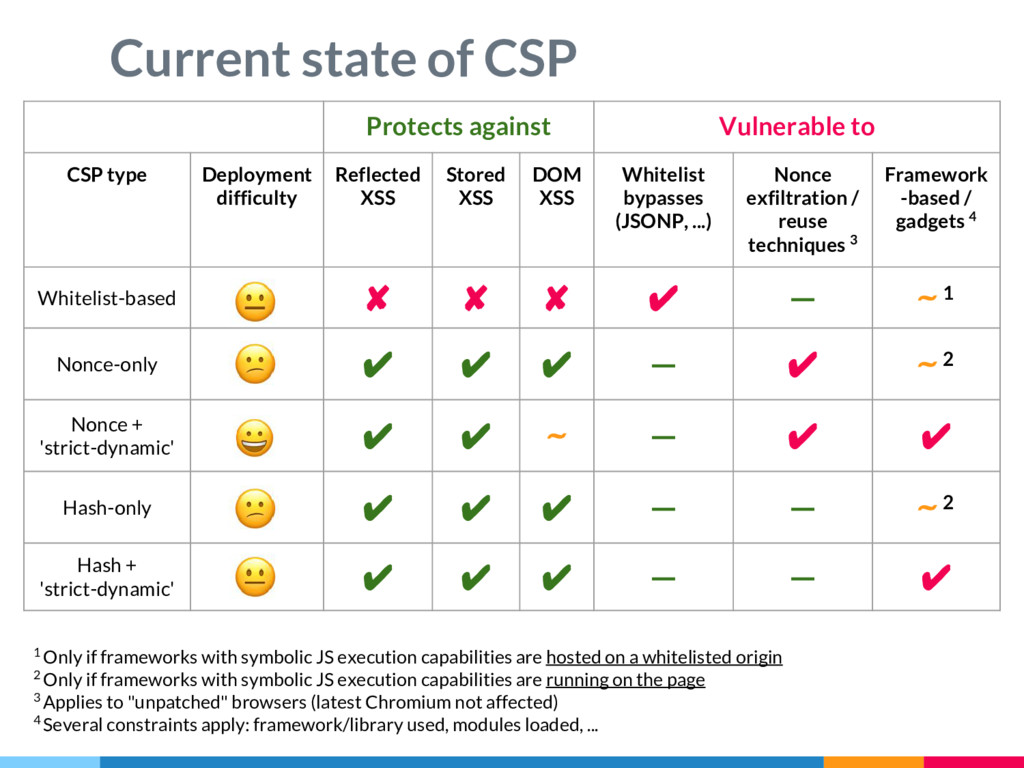 Protects against Vulnerable to CSP type Deploym...