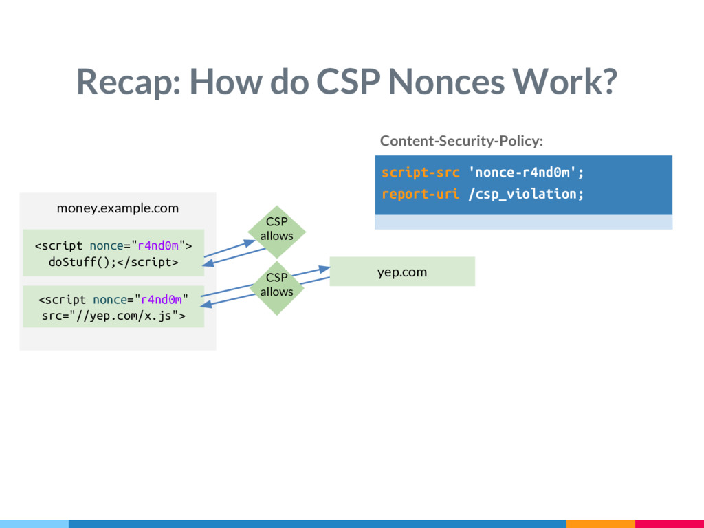 Recap: How do CSP Nonces Work? money.example.co...