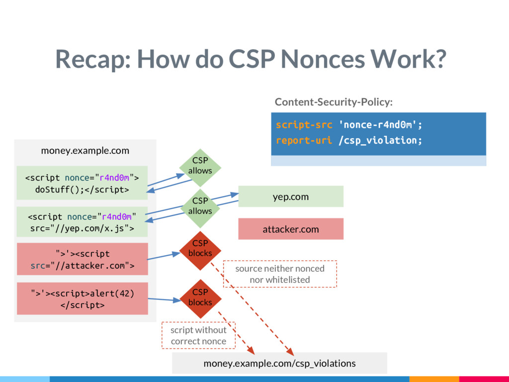 money.example.com Recap: How do CSP Nonces Work...