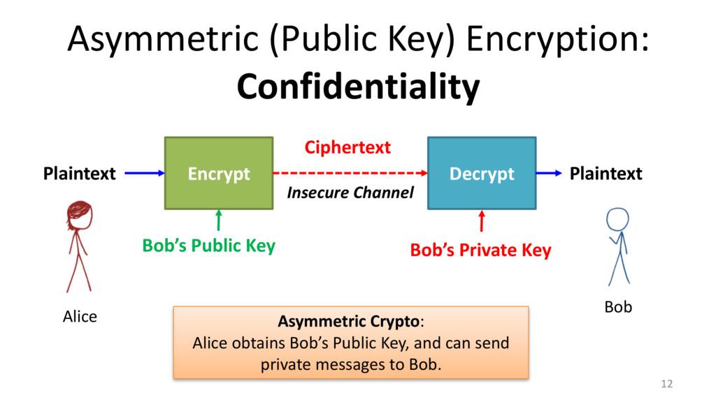 Asymmetric (Public Key) Encryption: Confidentia...
