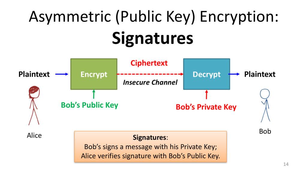 14 Encrypt Decrypt Plaintext Ciphertext Plainte...