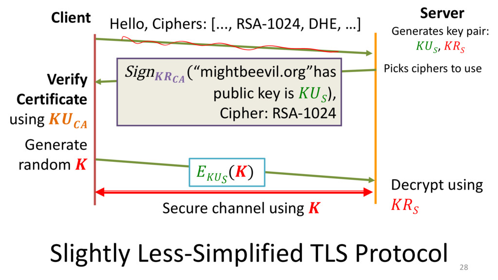 28 Client Server Hello, Ciphers: [..., RSA-1024...