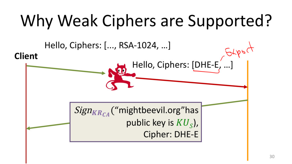 Why Weak Ciphers are Supported? 30 Client Hello...