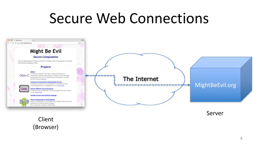 Secure Web Connections 4 Client (Browser) Might...