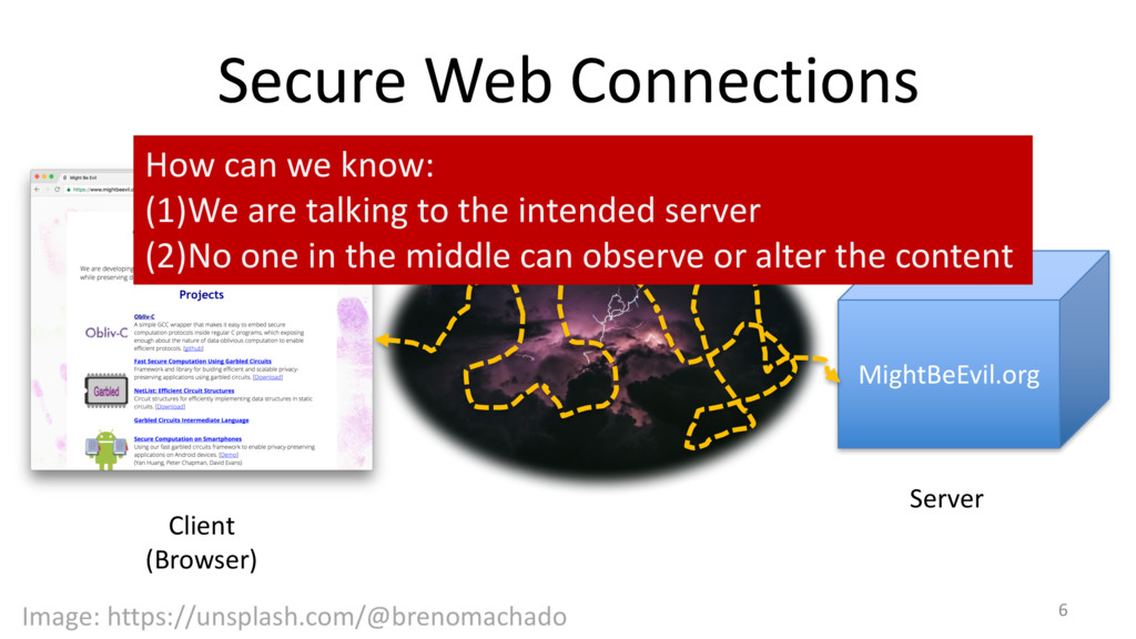 Secure Web Connections 6 Client (Browser) Might...