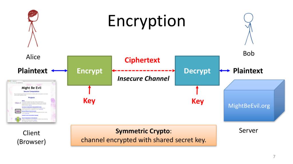 Encryption 7 Encrypt Decrypt Plaintext Cipherte...