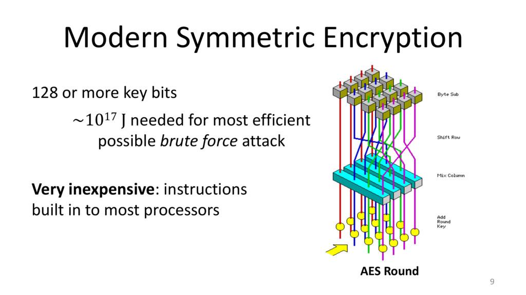 Modern Symmetric Encryption 9 AES Round 128 or ...