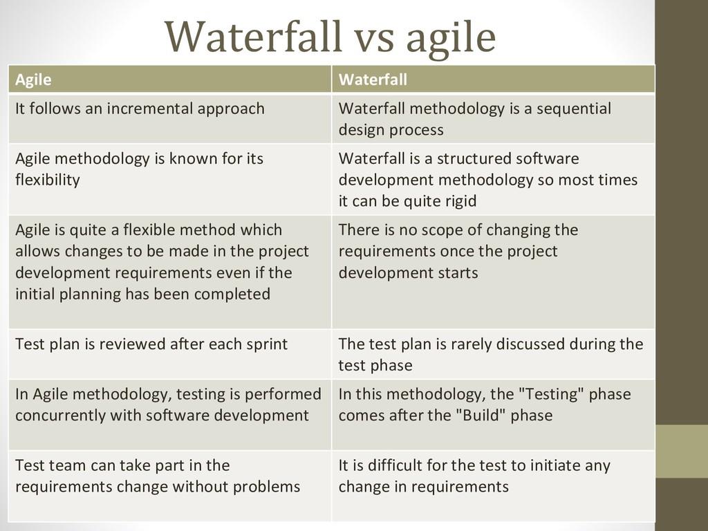 Waterfall vs agile Agile Waterfall It follows a...