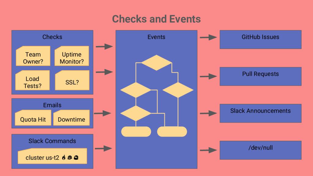 Checks and Events Checks Team Owner? Uptime Mon...